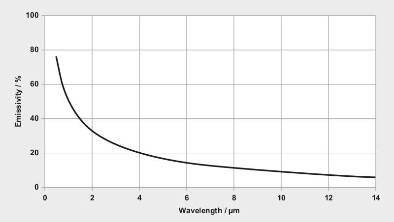 Emissivity of metals in relation to the wavelength